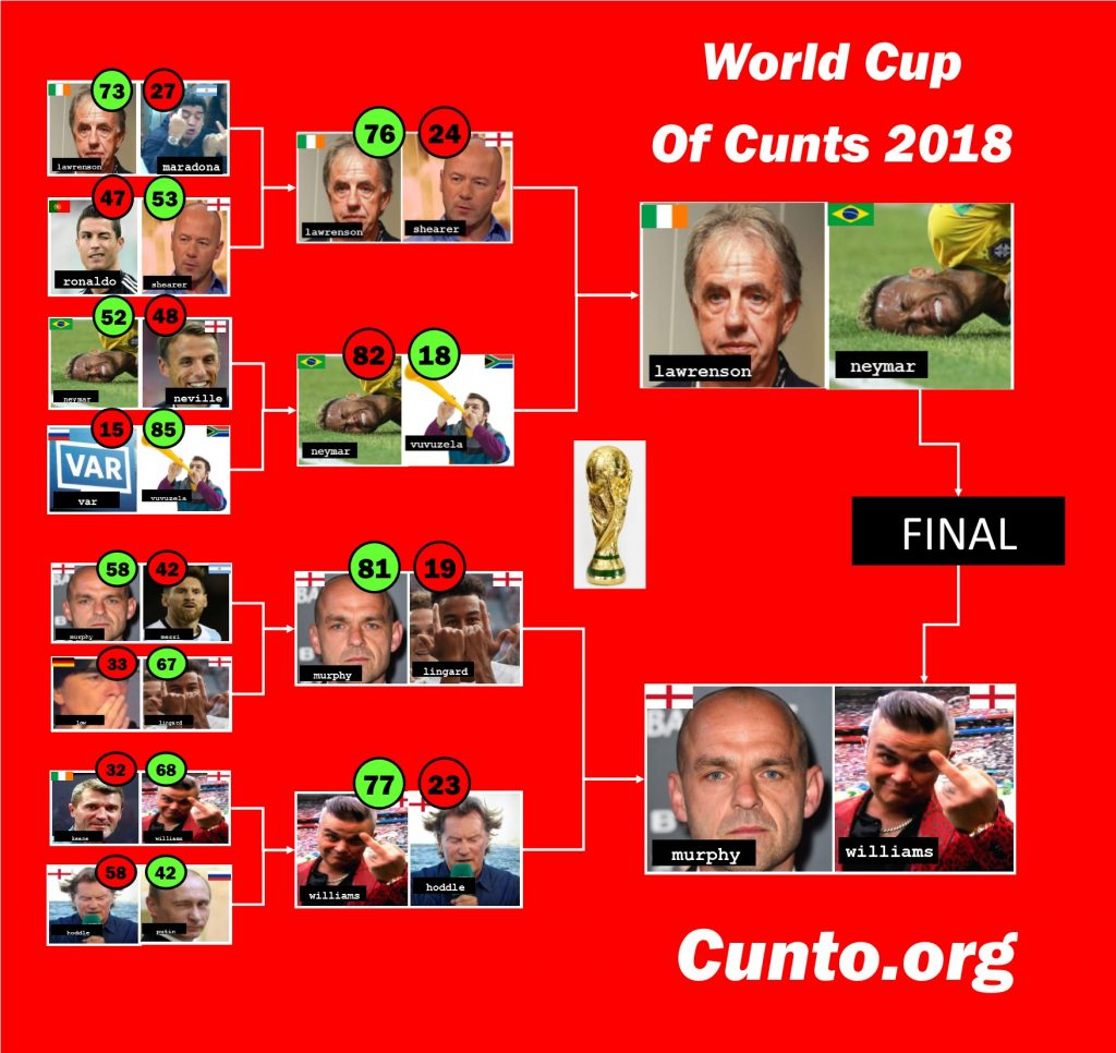 World Cup of Cunts 2018